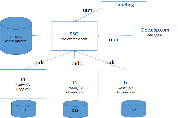 MultiTenant Architecture separate Realm SSO ForgeRock Forum and